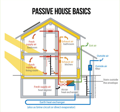 Science of the Passive House